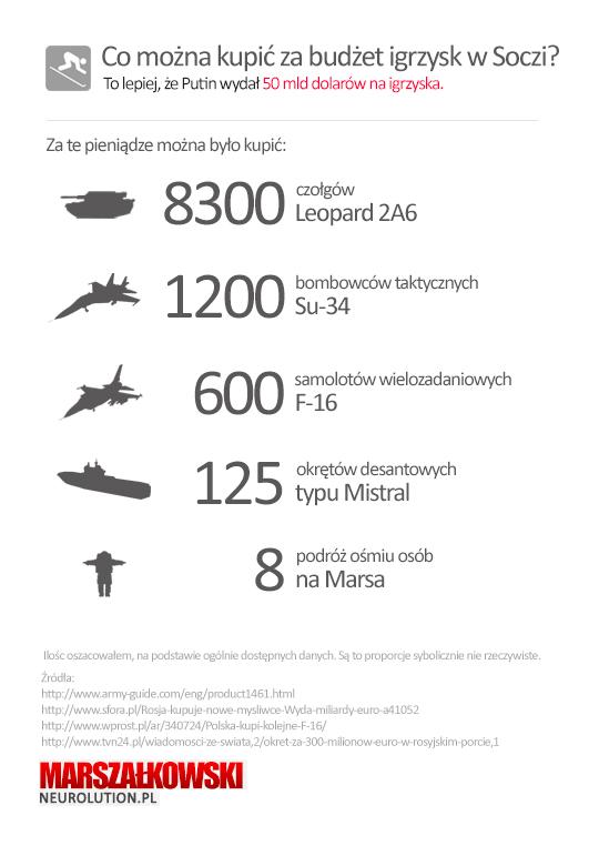 soczi_infografika